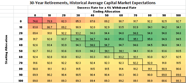 Glidepath-Success-Rates-Historical-Returns