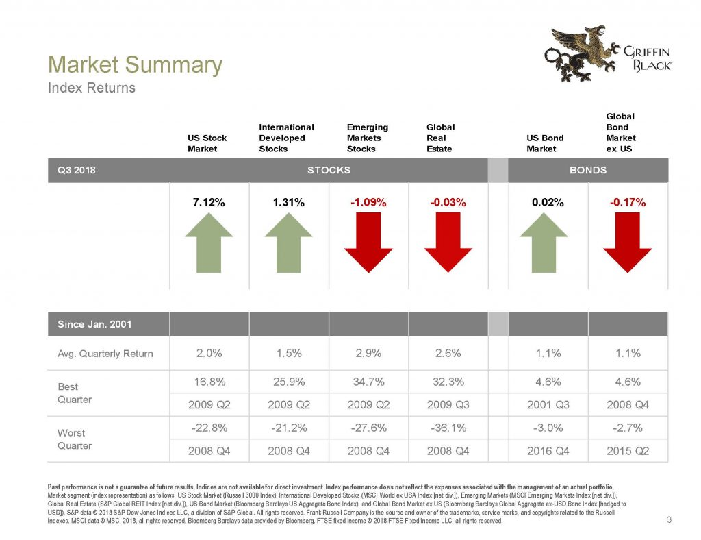Quarterly Market Review_Q3_2018_Page_03