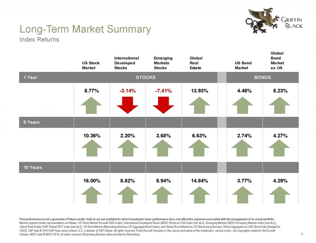 Griffin Black Quarterly Market Review_2019 Q1_Page_04