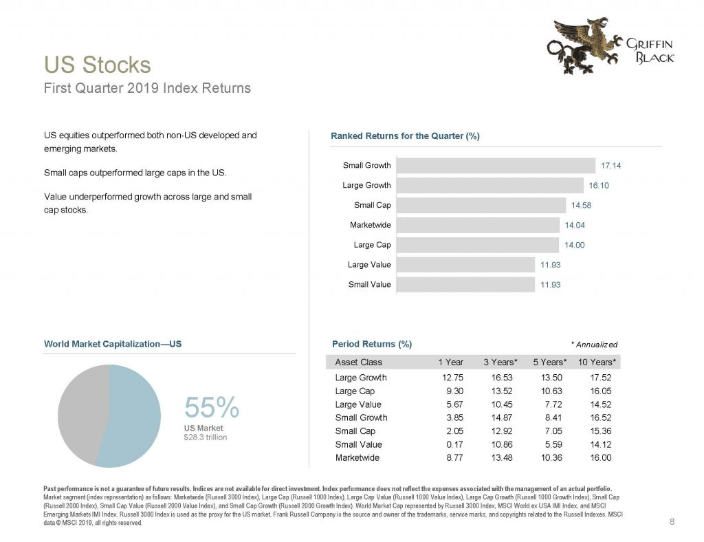 Griffin Black Quarterly Market Review_2019 Q1_Page_08