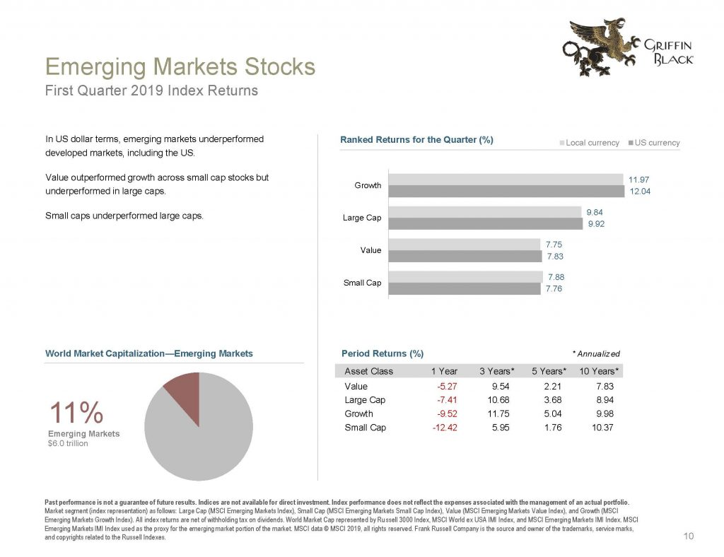 Griffin Black Quarterly Market Review_2019 Q1_Page_10