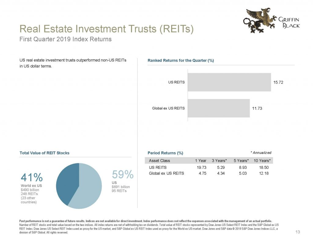 Griffin Black Quarterly Market Review_2019 Q1_Page_13