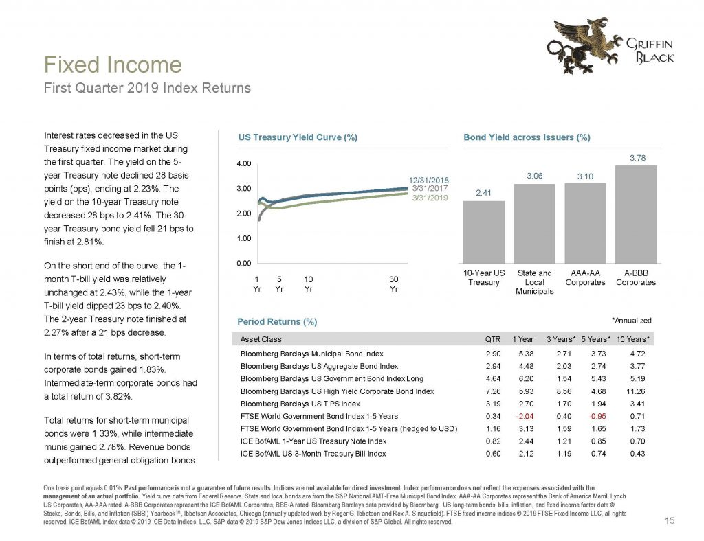 Griffin Black Quarterly Market Review_2019 Q1_Page_15