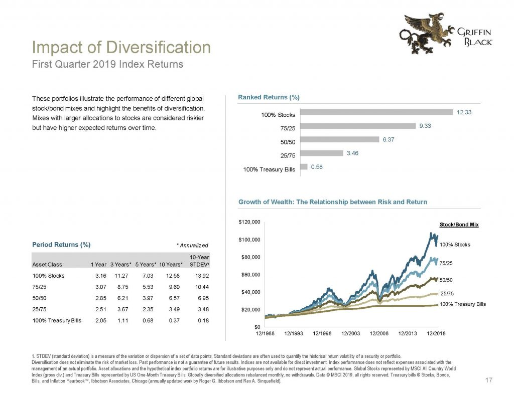 Griffin Black Quarterly Market Review_2019 Q1_Page_17